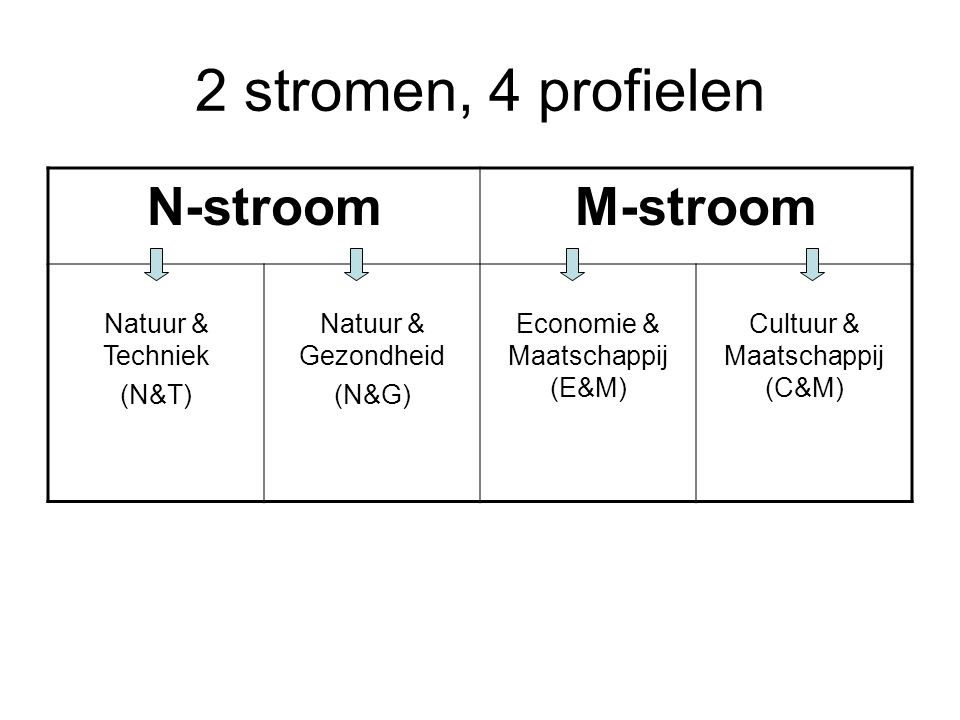 2 stromen, 4 profielen N-stroom M-stroom Natuur & Techniek (N&T)