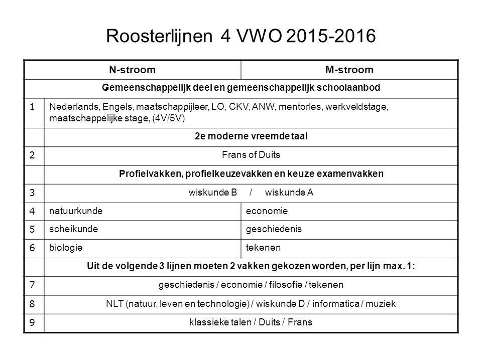 Roosterlijnen 4 VWO 2015-2016 N-stroom M-stroom