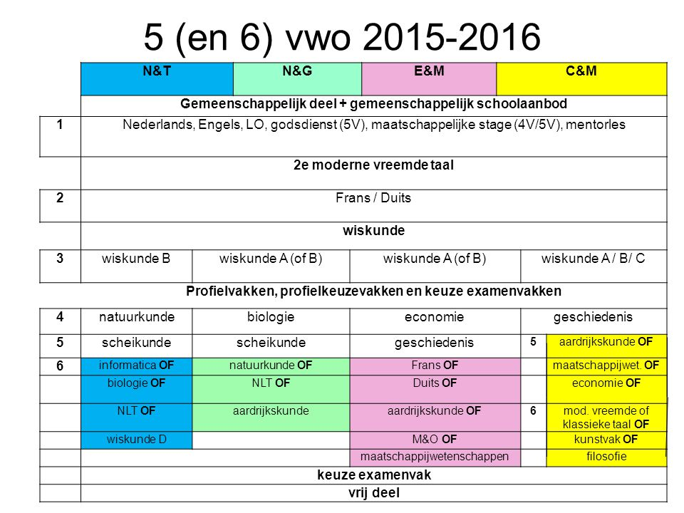 5 (en 6) vwo 2015-2016 N&T N&G E&M C&M