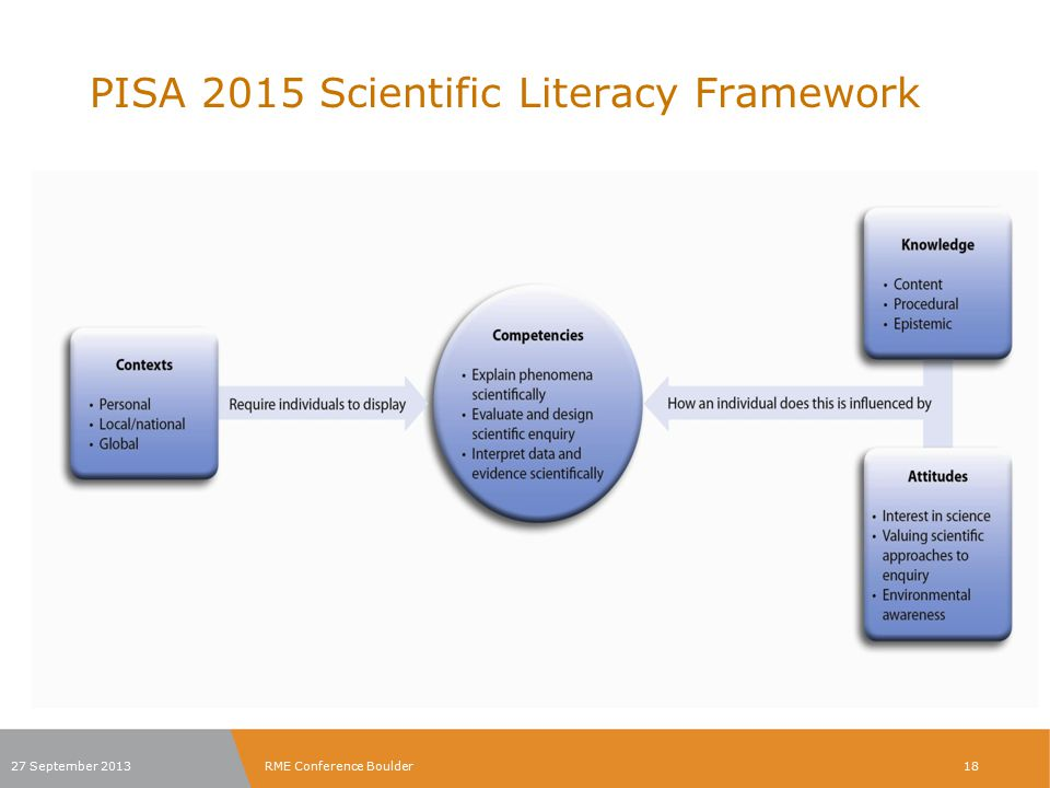 PISA 2015 Scientific Literacy Framework