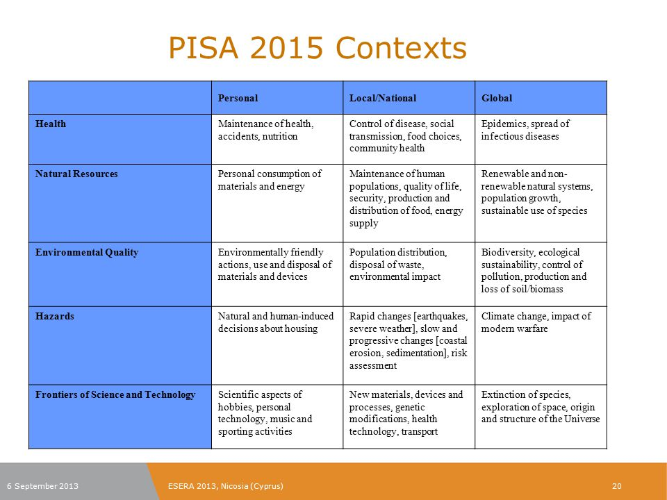 PISA 2015 Contexts Personal Local/National Global Health