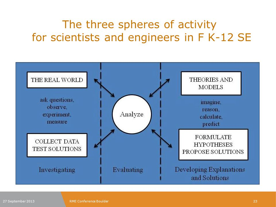 The three spheres of activity for scientists and engineers in F K-12 SE