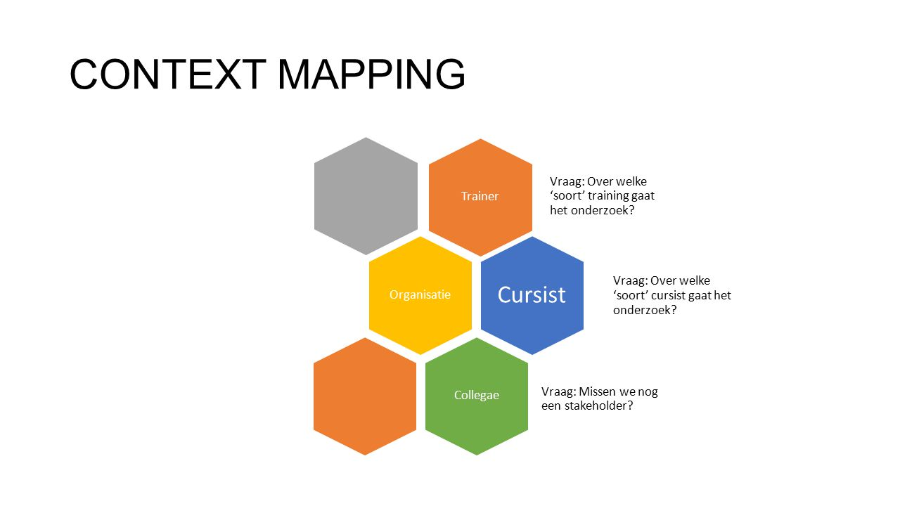 CONTEXT MAPPING Cursist Trainer