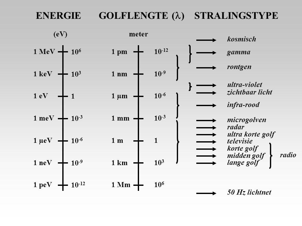 ENERGIE GOLFLENGTE () STRALINGSTYPE (eV) meter kosmisch 1 MeV 106