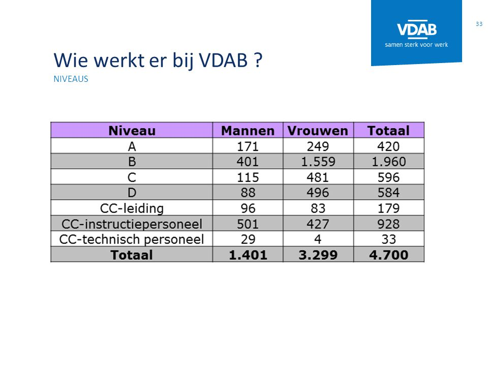 Wie werkt er bij VDAB niveaus