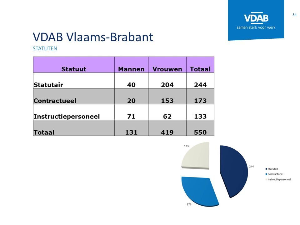 VDAB Vlaams-Brabant statuten