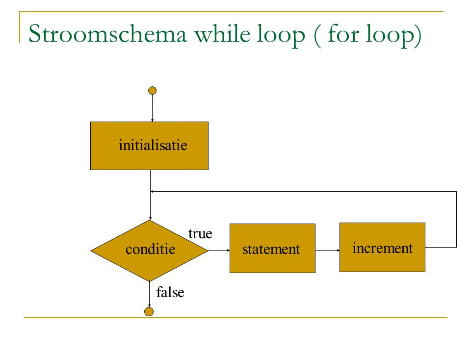 Stroomschema while loop ( for loop)