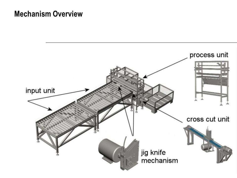 Mechanism Overview