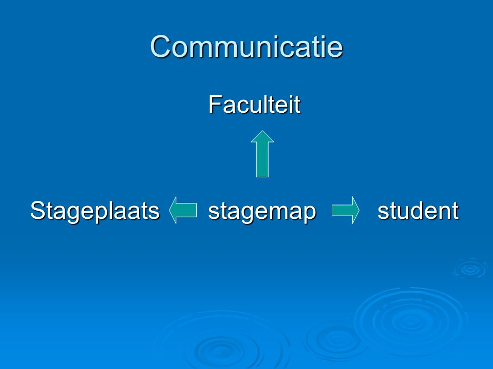 Communicatie Faculteit Stageplaats stagemap student