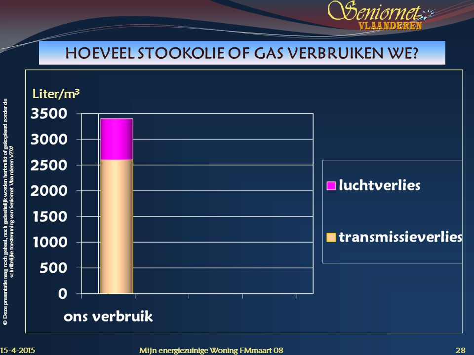 HOEVEEL STOOKOLIE OF GAS VERBRUIKEN WE