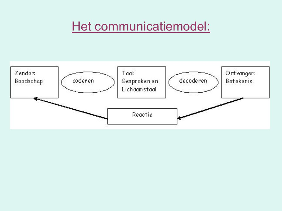 Interculturele communicatie ppt download - Het opknappen van de zolder ...