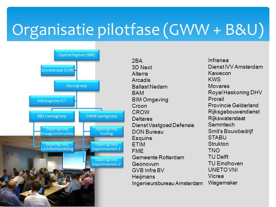Organisatie pilotfase (GWW + B&U)