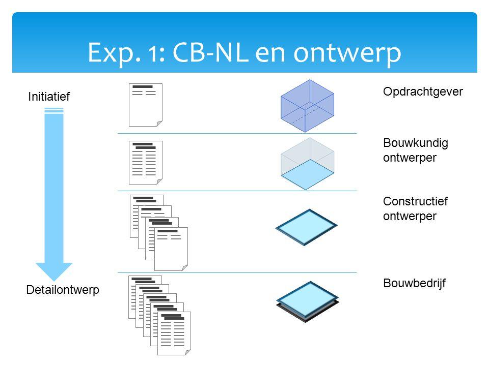 Exp. 1: CB-NL en ontwerp Opdrachtgever Initiatief Bouwkundig ontwerper