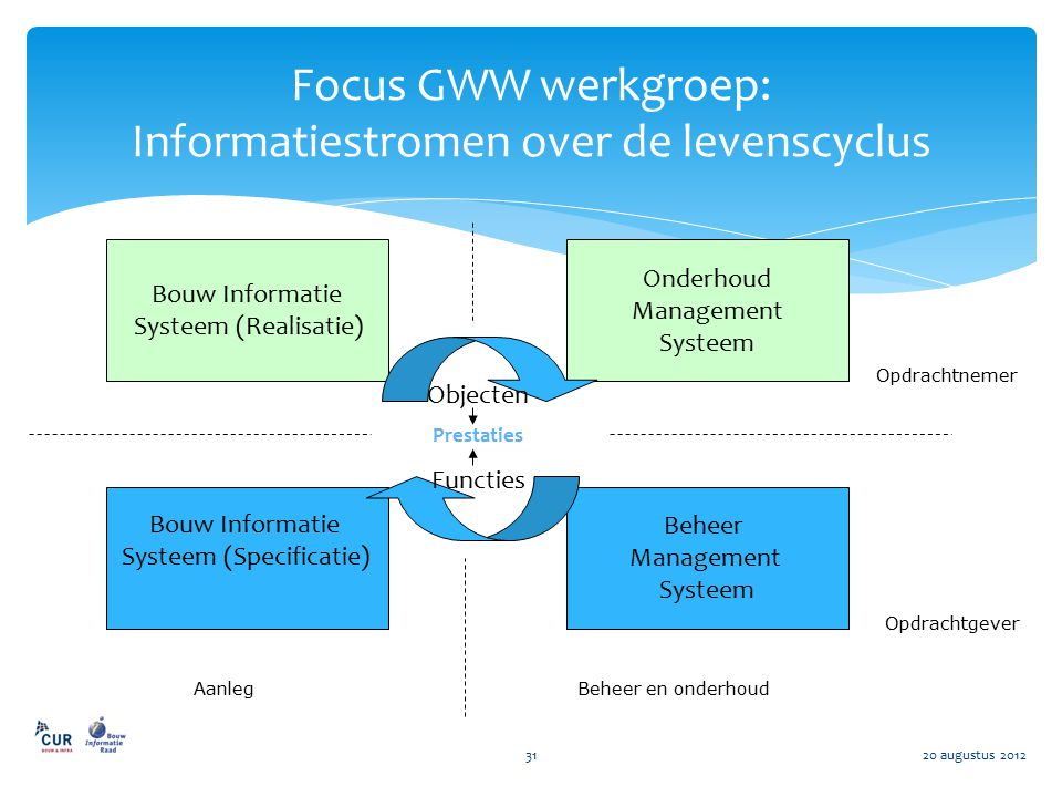 Focus GWW werkgroep: Informatiestromen over de levenscyclus