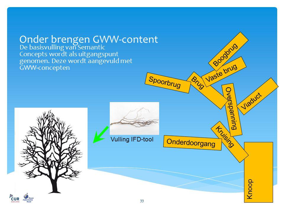 Onder brengen GWW-content