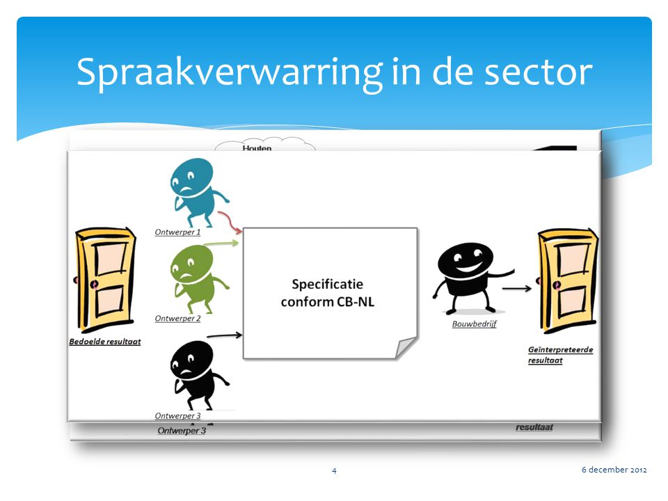 Spraakverwarring in de sector
