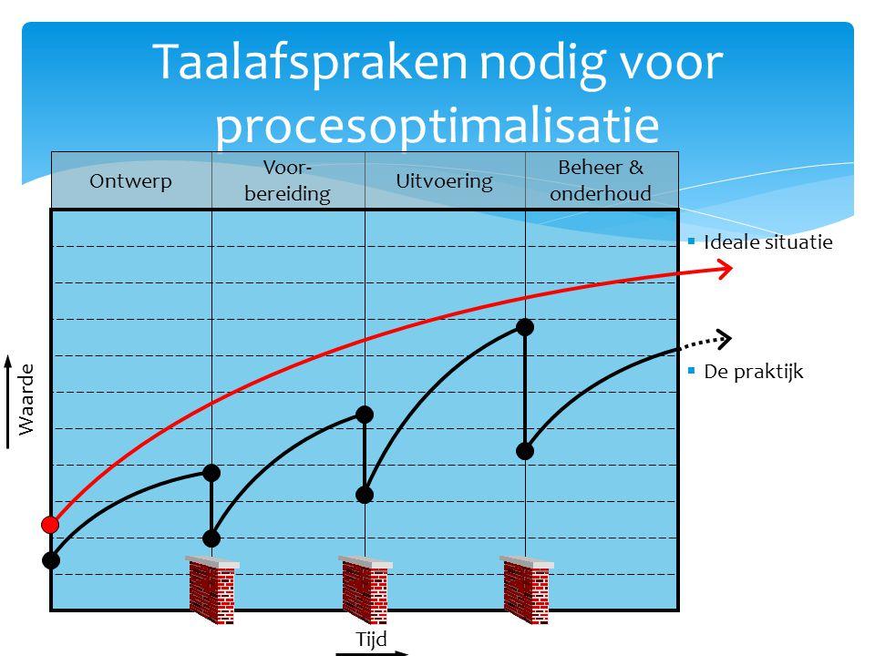 Taalafspraken nodig voor procesoptimalisatie