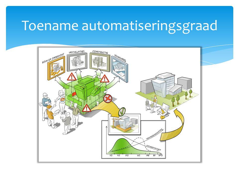 Toename automatiseringsgraad