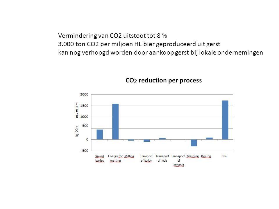 Vermindering van CO2 uitstoot tot 8 %