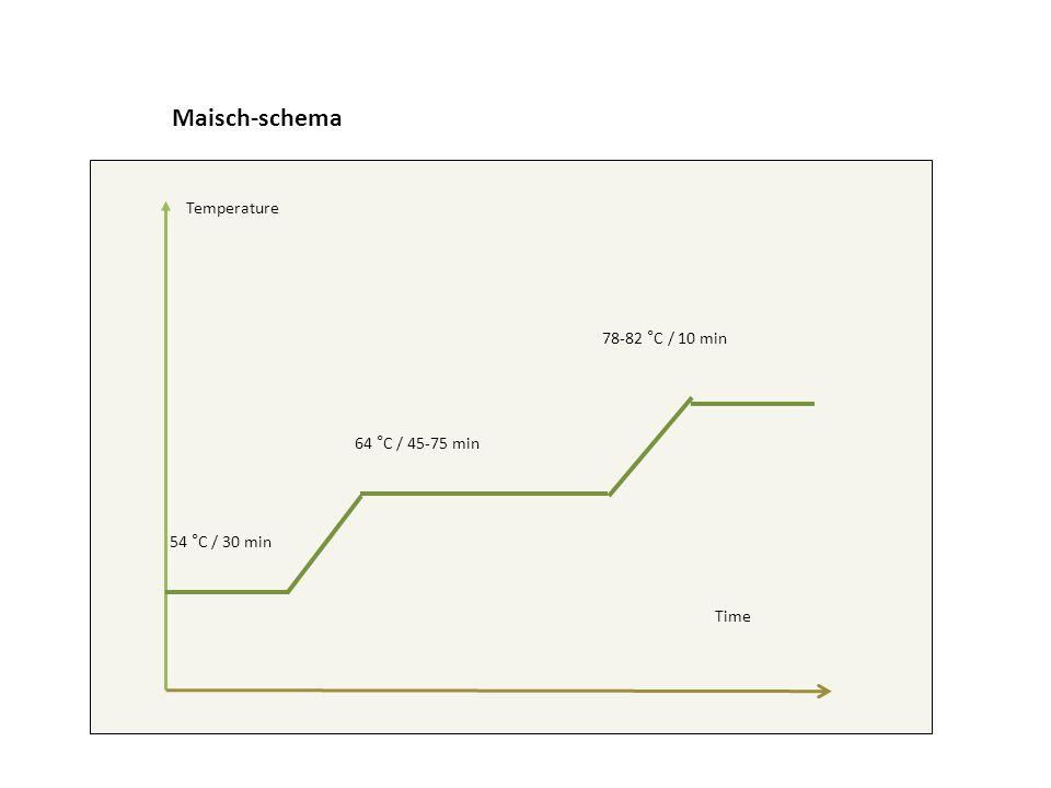 Maisch-schema Temperature 78-82 °C / 10 min 64 °C / 45-75 min