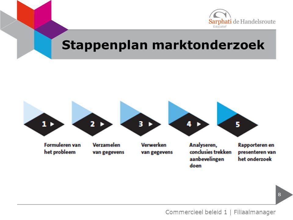 Stappenplan marktonderzoek