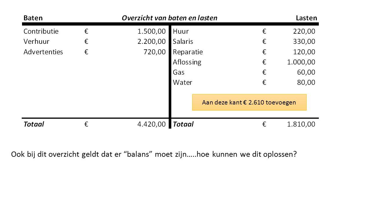 Aan deze kant € 2.610 toevoegen