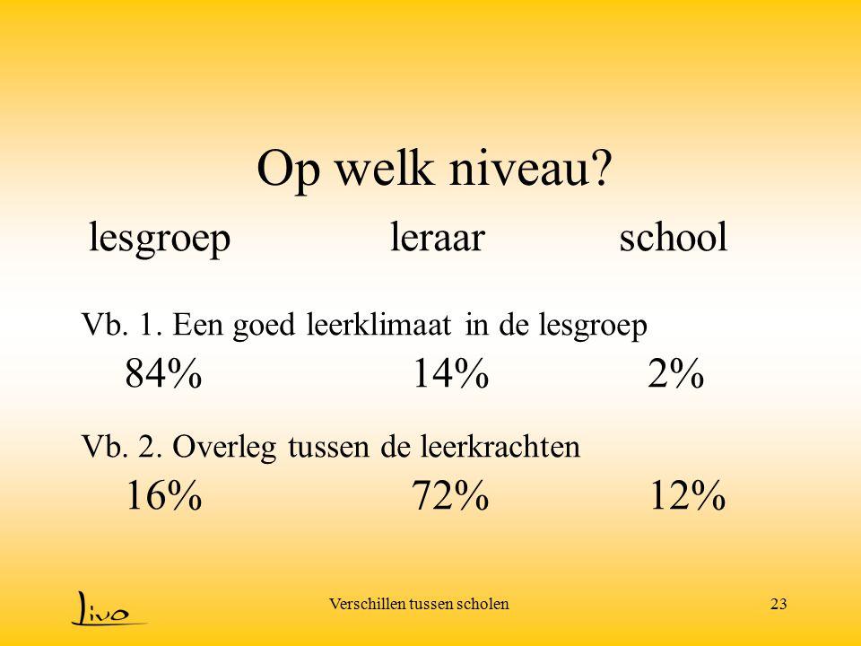 Op welk niveau lesgroep leraar school 84% 14% 2% 16% 72% 12%