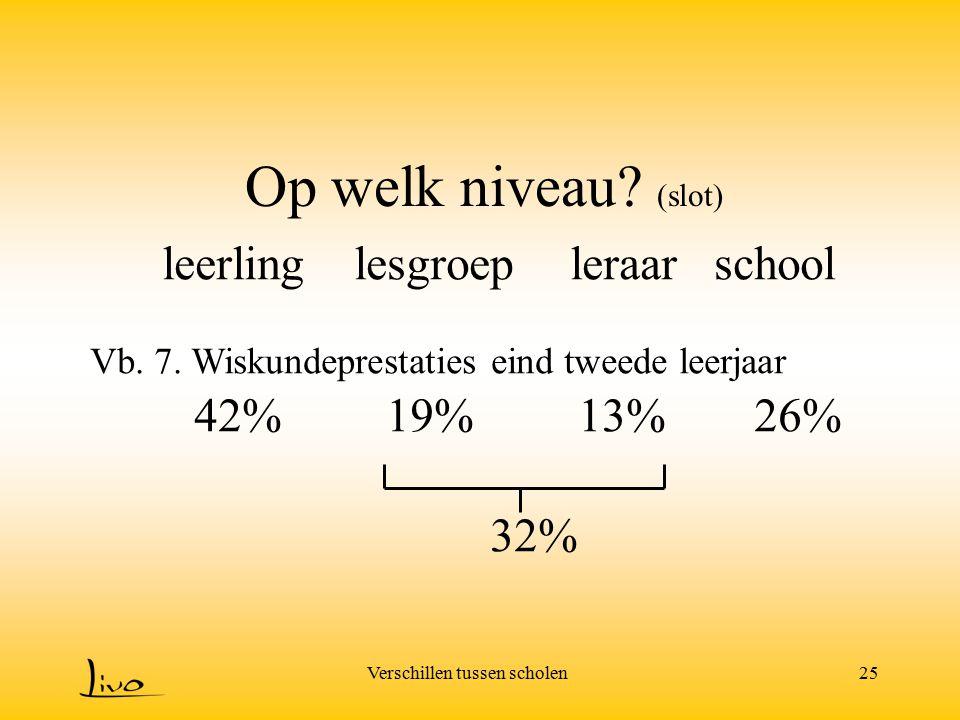 Op welk niveau (slot) leerling lesgroep leraar school 42% 19% 13% 26%