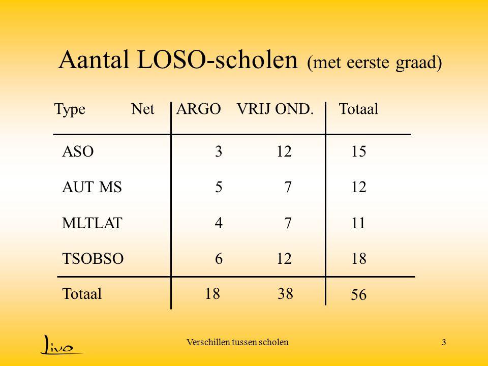 Aantal LOSO-scholen (met eerste graad)