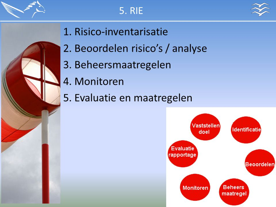 1. Risico-inventarisatie 2. Beoordelen risico's / analyse