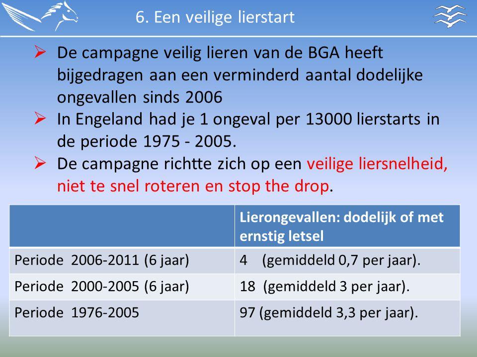 6. Een veilige lierstart De campagne veilig lieren van de BGA heeft bijgedragen aan een verminderd aantal dodelijke ongevallen sinds 2006.