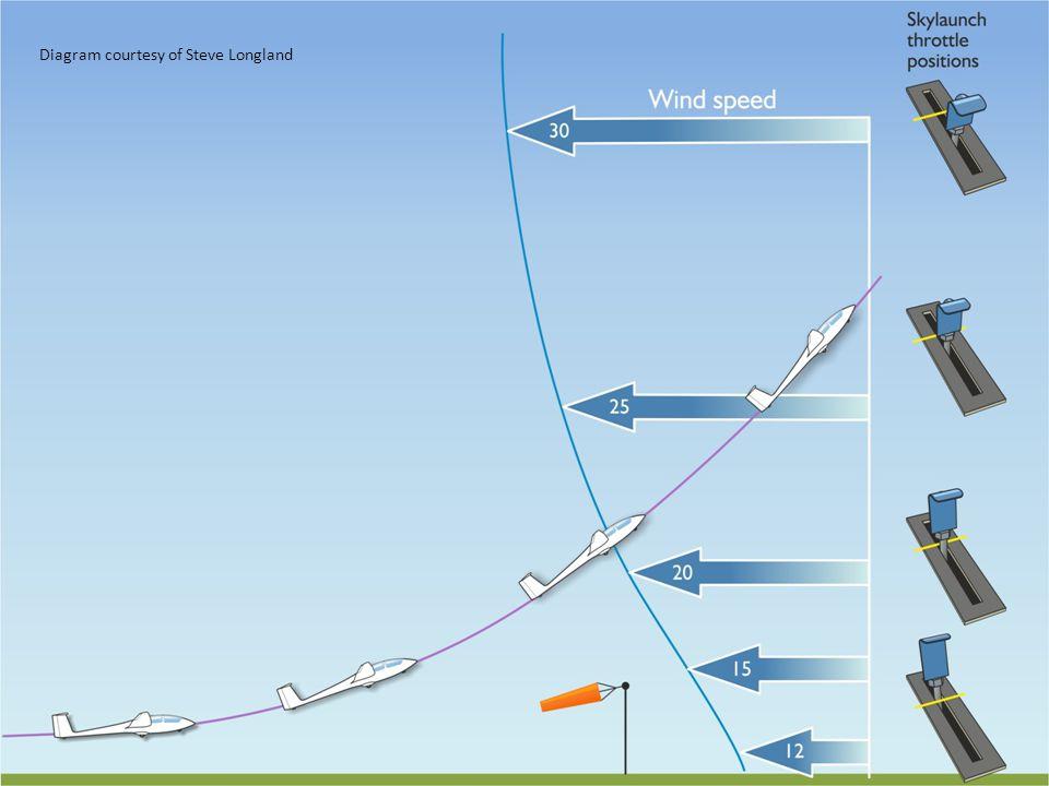 Diagram courtesy of Steve Longland