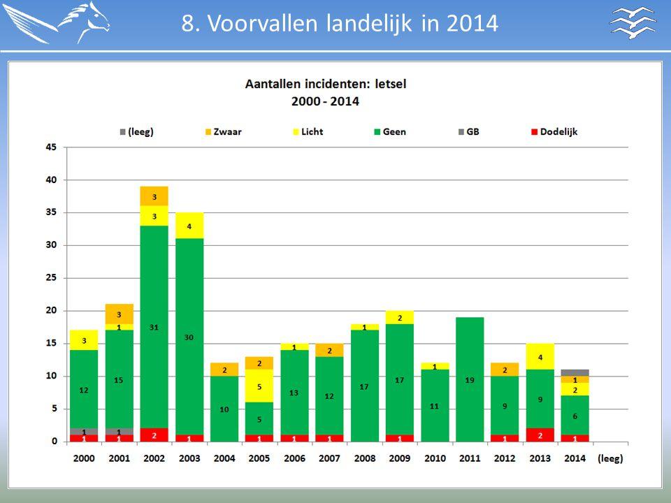 8. Voorvallen landelijk in 2014