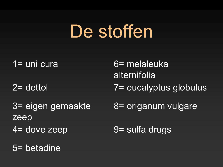 De stoffen 1= uni cura 6= melaleuka alternifolia 2= dettol