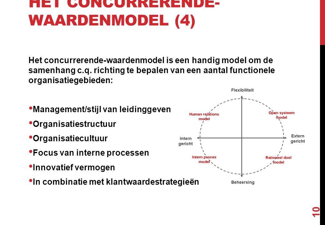 Het concurrerende-waardenmodel (4)