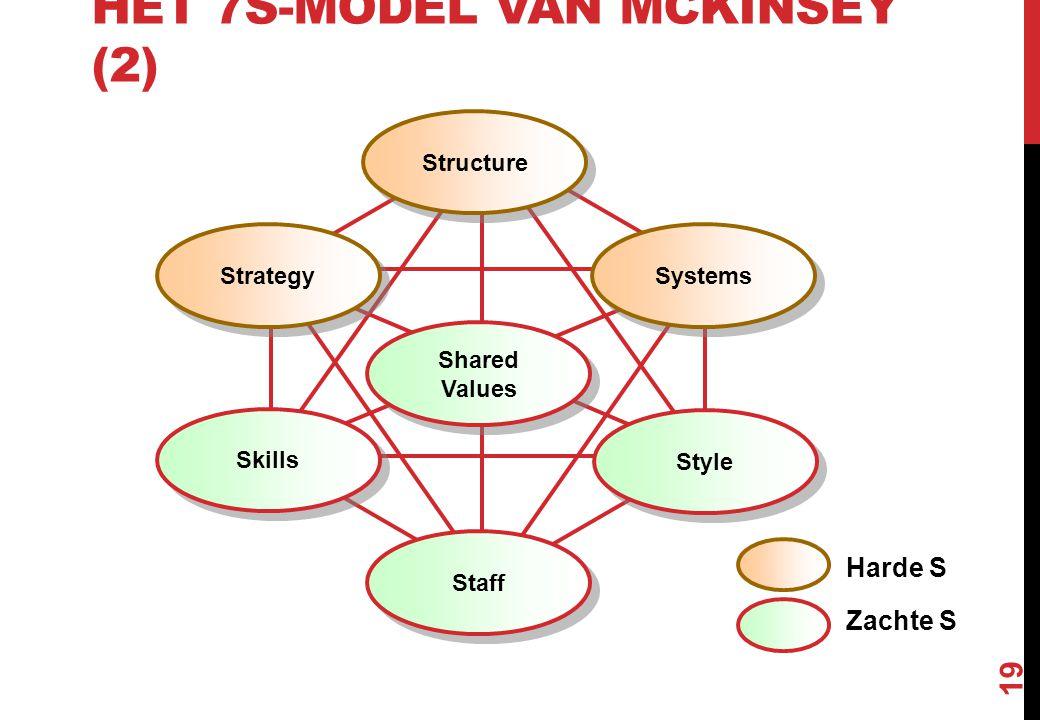 Het 7S-model van McKinsey (2)