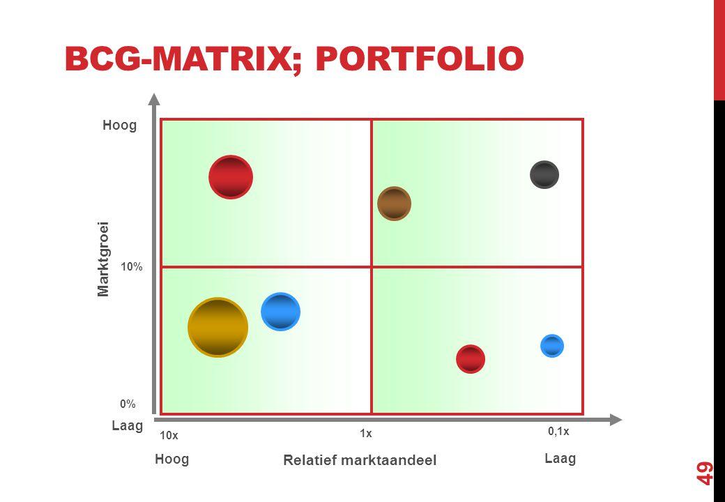 BCG-matrix; portfolio