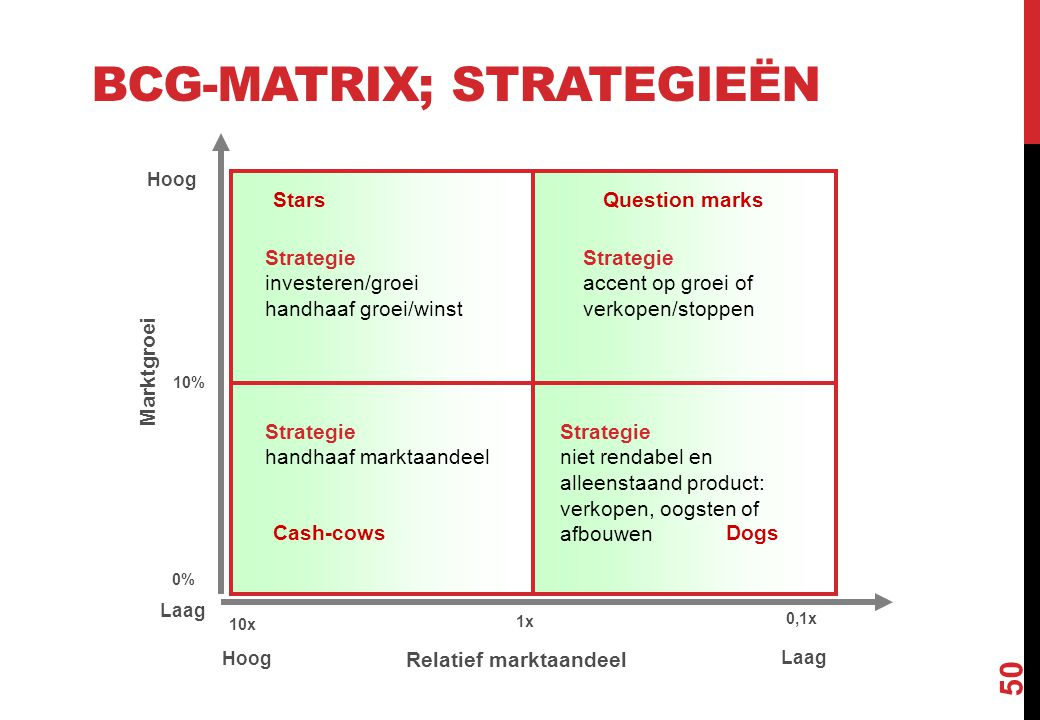 BCG-matrix; strategieën