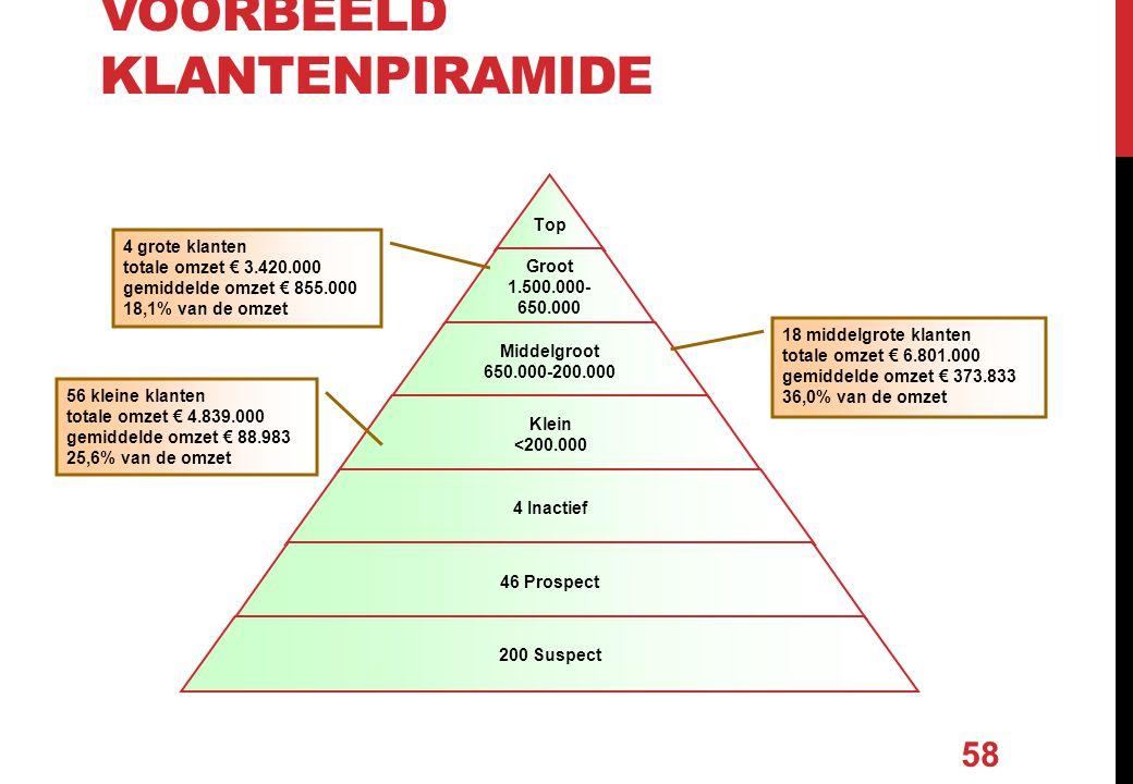 Voorbeeld klantenpiramide