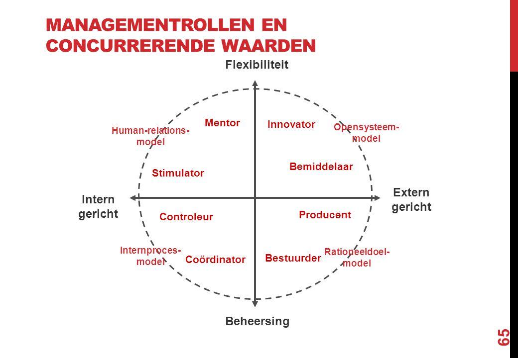 Managementrollen en concurrerende waarden