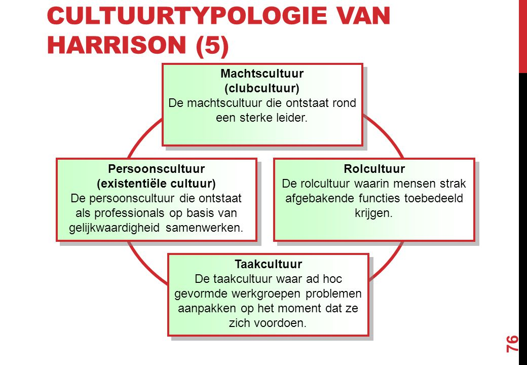Cultuurtypologie van Harrison (5)