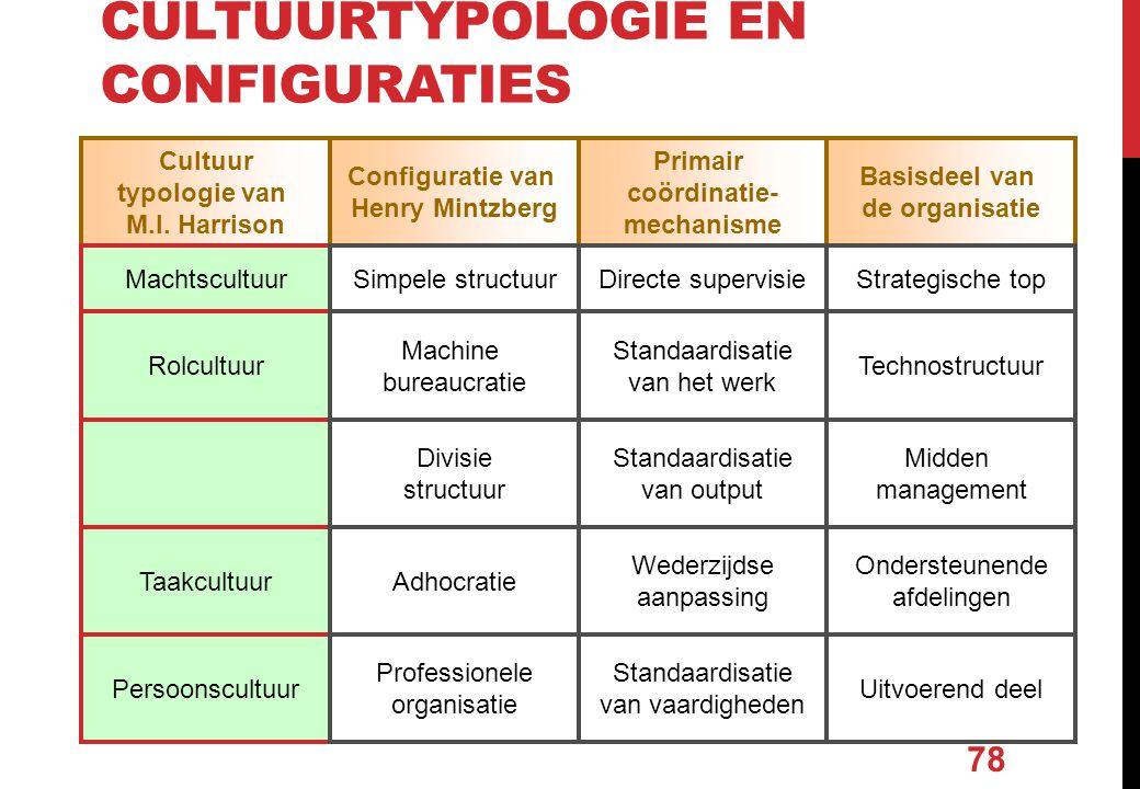 Cultuurtypologie en configuraties