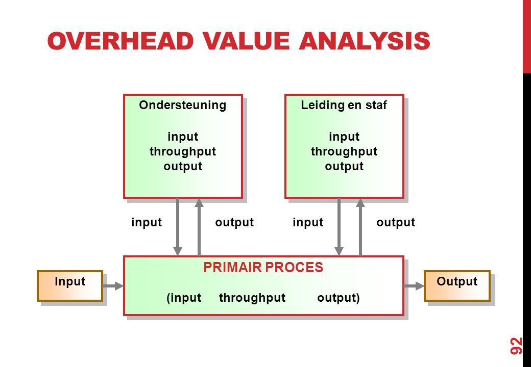 Overhead Value Analysis