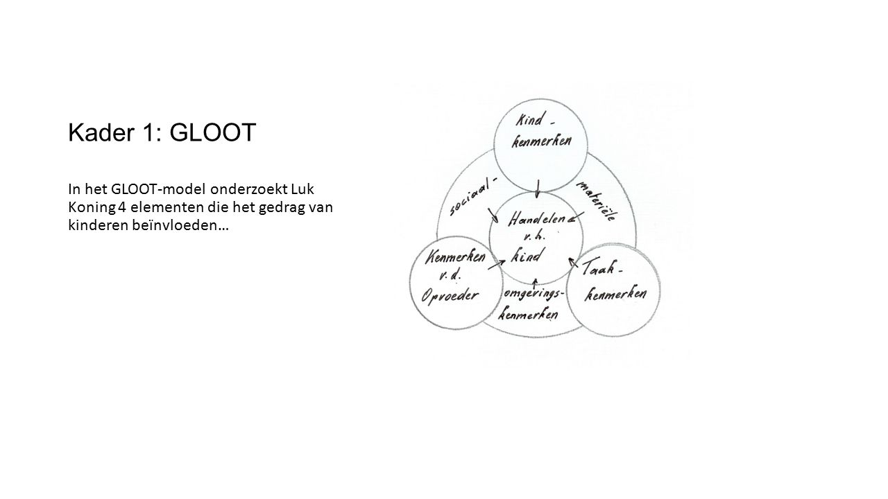 Kader 1: GLOOT In het GLOOT-model onderzoekt Luk Koning 4 elementen die het gedrag van kinderen beïnvloeden…