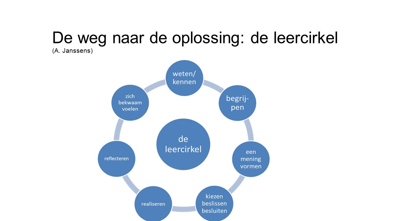 De weg naar de oplossing: de leercirkel (A. Janssens)