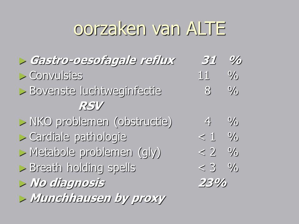 oorzaken van ALTE Gastro-oesofagale reflux 31 % Convulsies 11 %