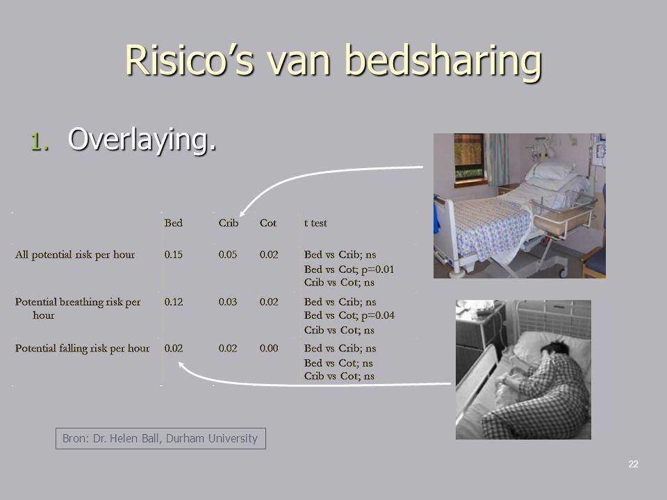Risico's van bedsharing