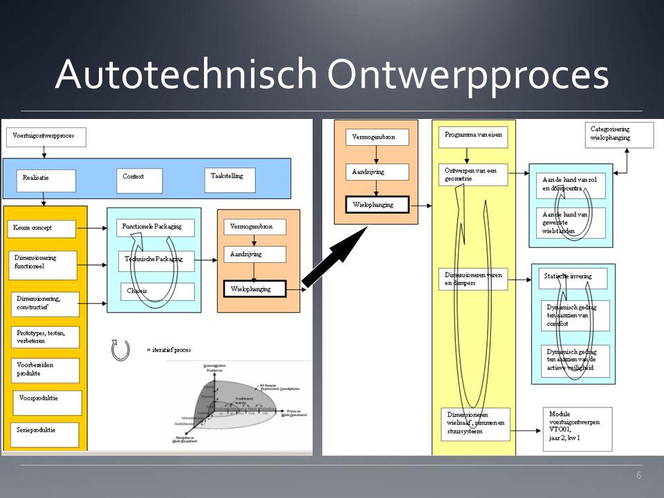 Autotechnisch Ontwerpproces