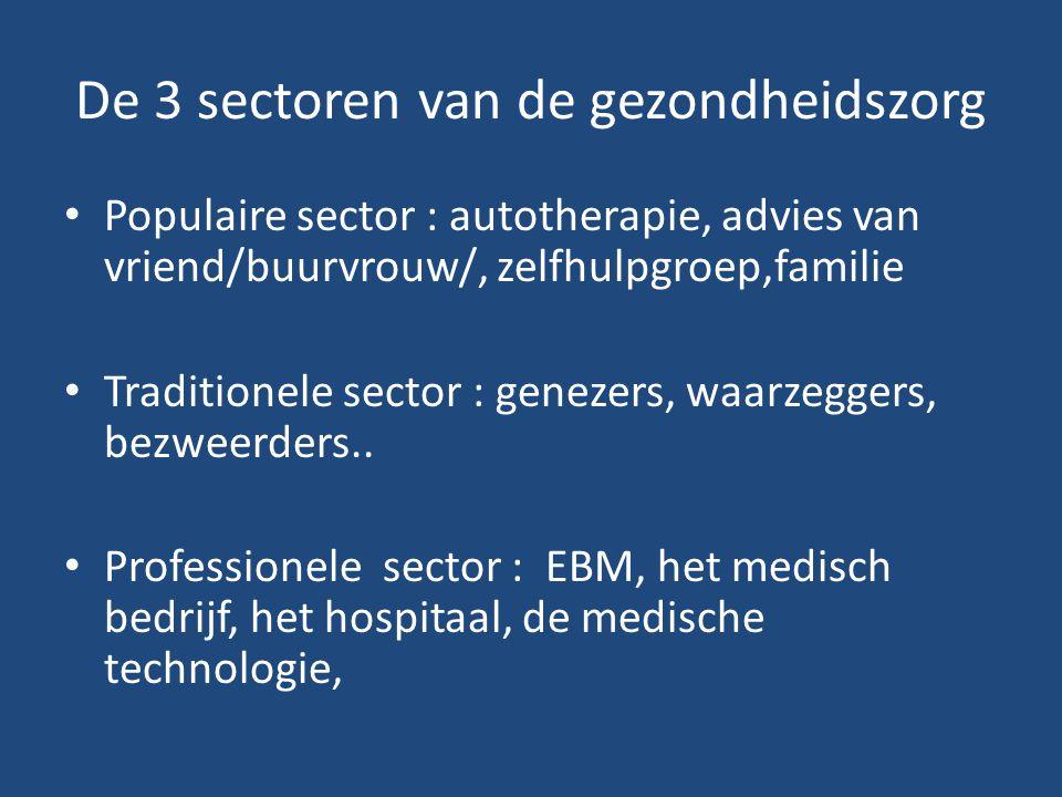 De 3 sectoren van de gezondheidszorg