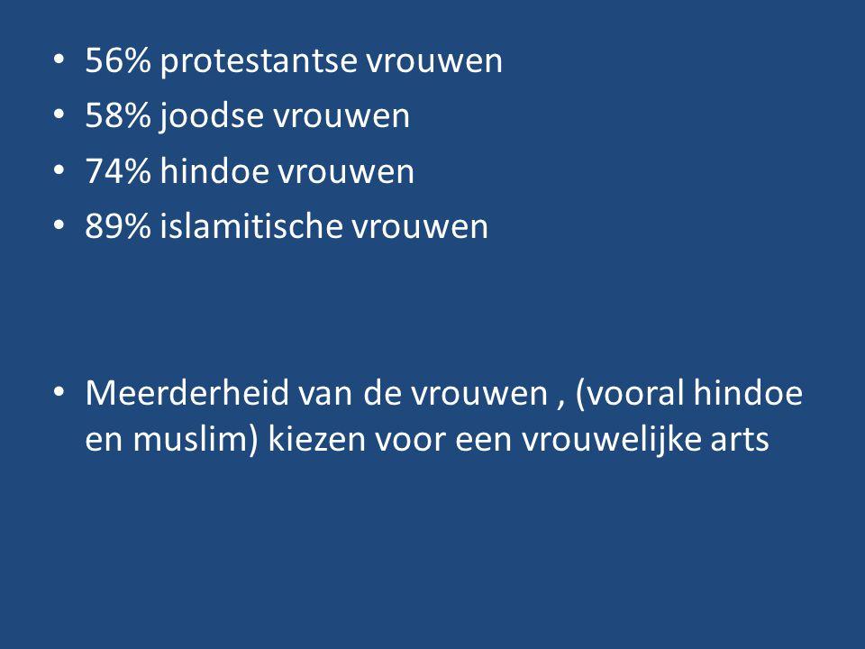 56% protestantse vrouwen